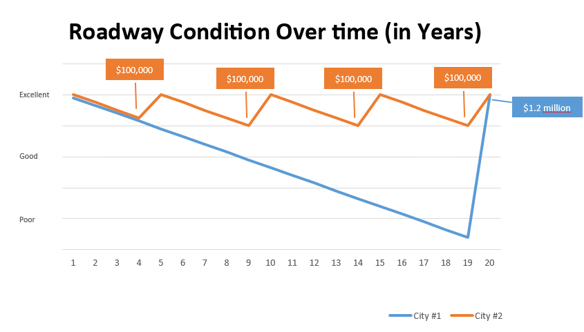 Roadway Conditions Over Time Graph