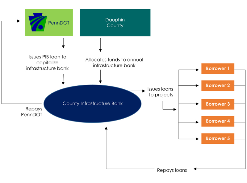 Diagram - How the Dauphin County Infrastructure Bank Works